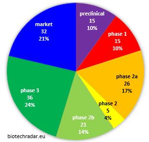 european biotech by development stage
