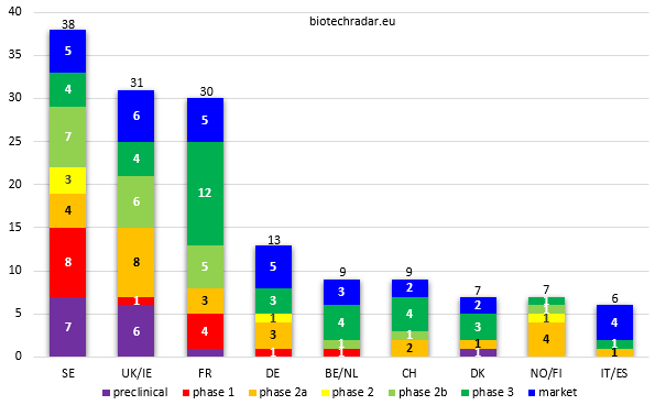 european biotech by country and development stage