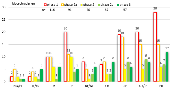 unique candidates European biotech by dev stage & by country
