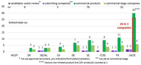 pending registrations & commercial products European biotech