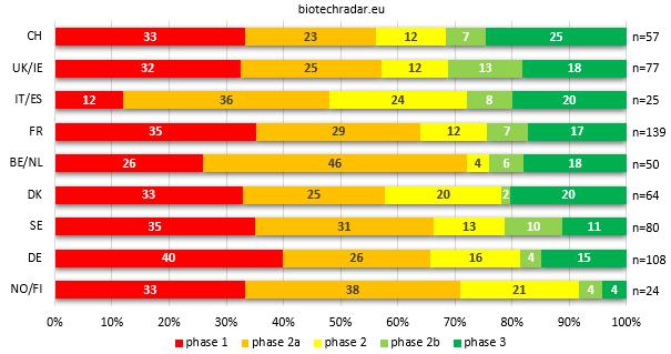 distri R&D programs European BIotech