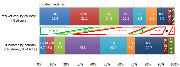 distri market cap European biotech