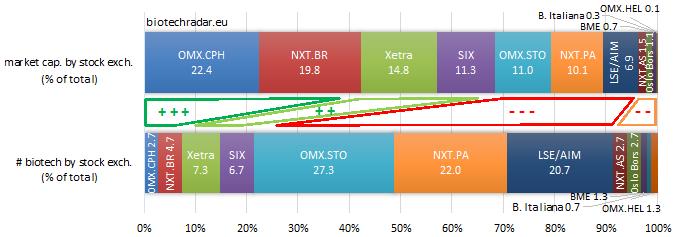 distri market cap European biotech by stock exchange