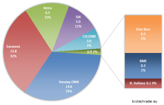 distri market cap by operator European biotech