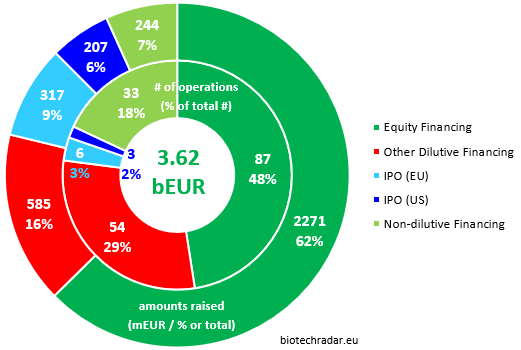 2018 financing activities European biotech